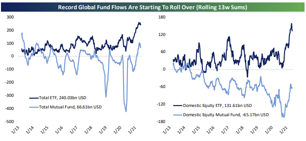 Market Hits Highs, Market Hits All-Time Highs As Money Flows Peak
