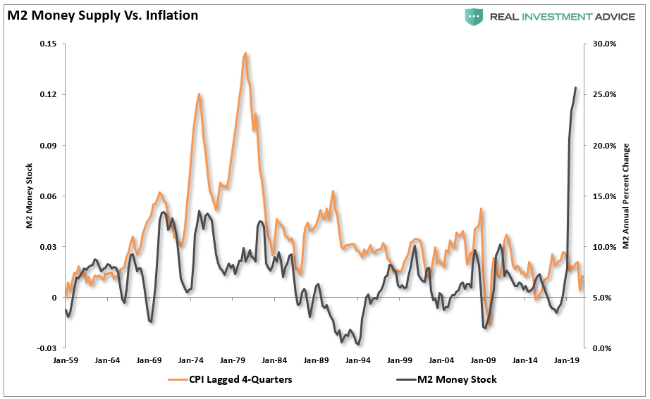Permanent Inflation Growth, You Can't Create Permanent Inflation From Artificial Growth