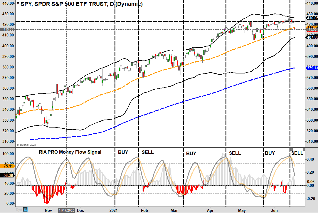 Fed Signals Taper, Fed Signals Taper. Will It Be Different This Time? 06/18/21
