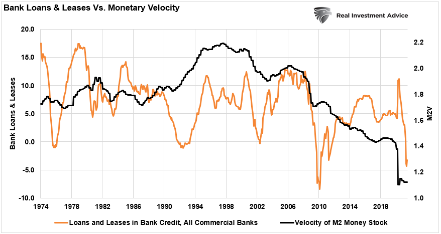 Monetary Policy Expansionary, #MacroView: Monetary Policy Is Not Expansionary.
