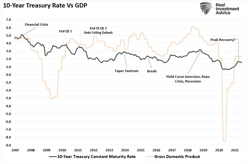Bond yields, #MacroView: Bond Yields Send An Economic Warning