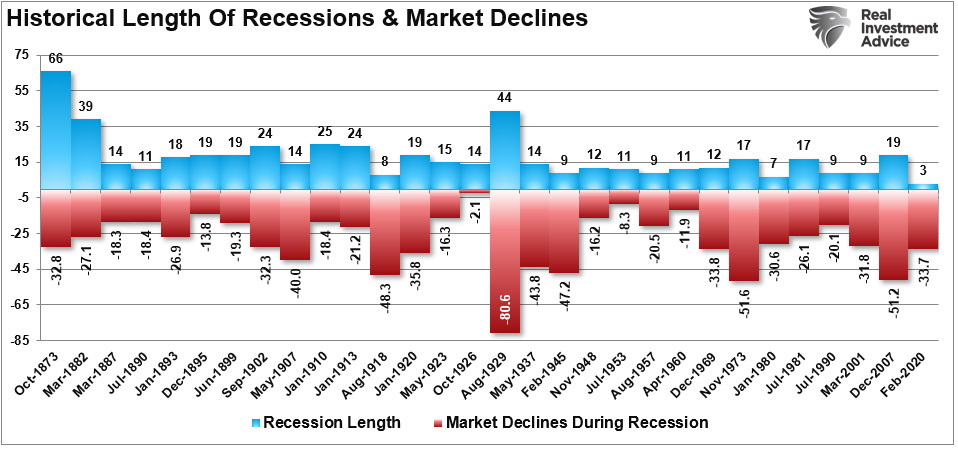 Shortest Recession In History, #MacroView: Shortest Recession In History Sets Up Next Recession