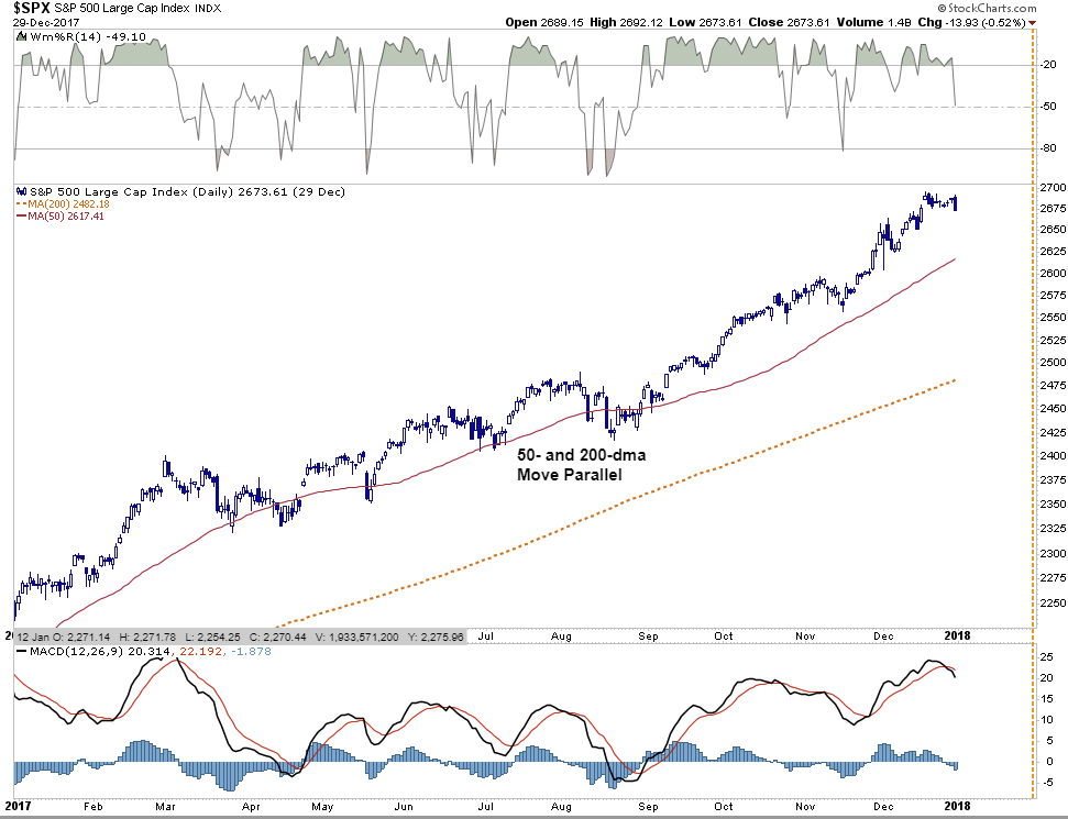 """Bulls Buy The Dip, Bulls """"Buy The Dip"""" But Is The Risk Really Over?"""
