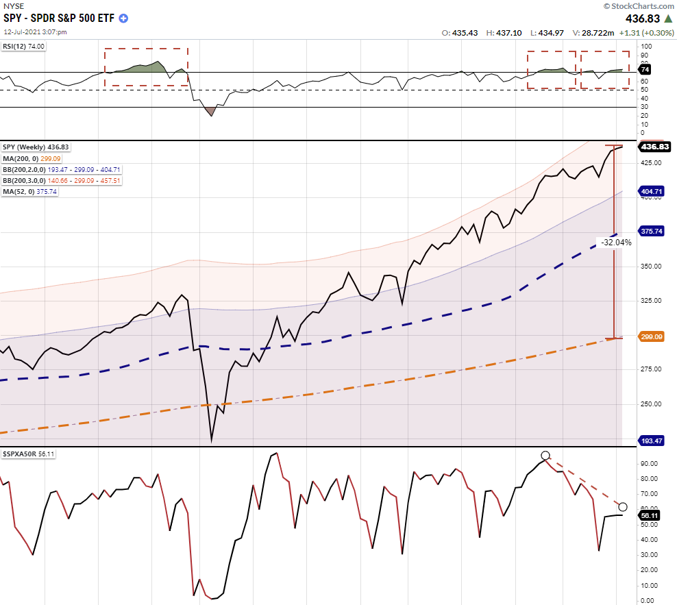 Hedge Funds, Technically Speaking: Hedge Funds Ramp Up Exposure