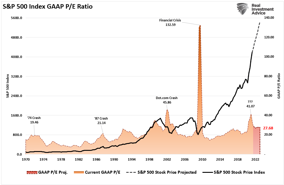 earnings multiples, Earnings, Multiples, & Untold Truths About Forward Valuations