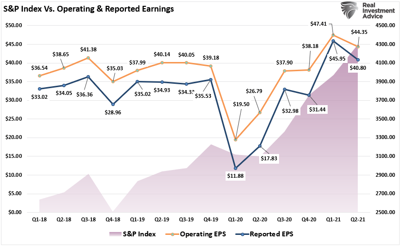 SP500-Index Op and Reported Earnings 071521