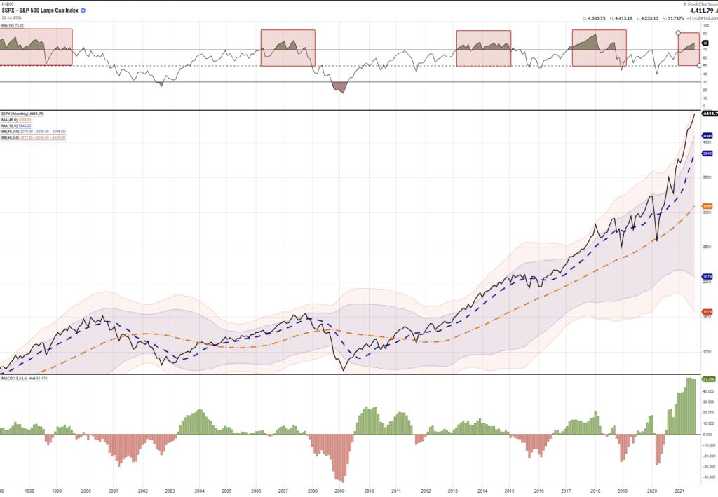 "Markets Minsky Moment, Technically Speaking: The Markets Next ""Minsky Moment"""
