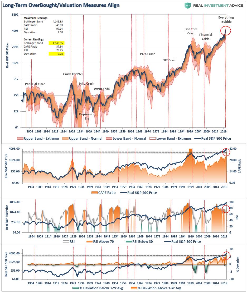 Retail Investor Rampage, Technically Speaking: Is The Retail Investor Rampage Over?