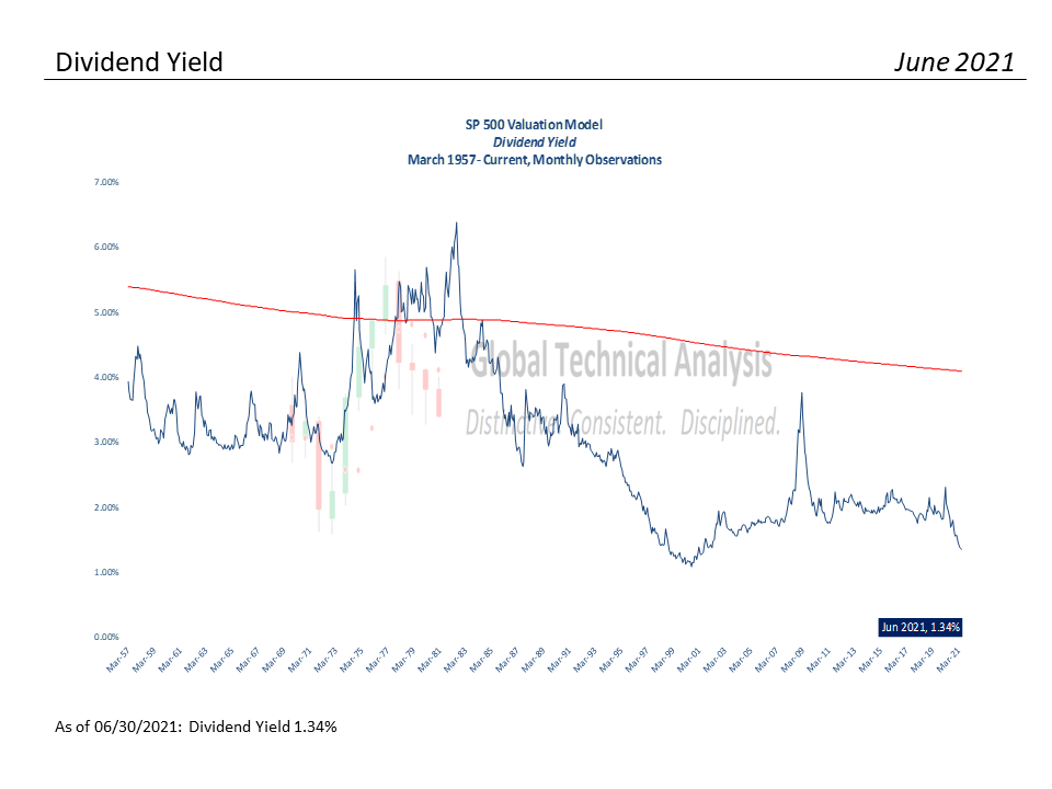 Valuation Analysis – 06-30-21, S&P 500 Monthly Valuation & Analysis Review – 06-30-21