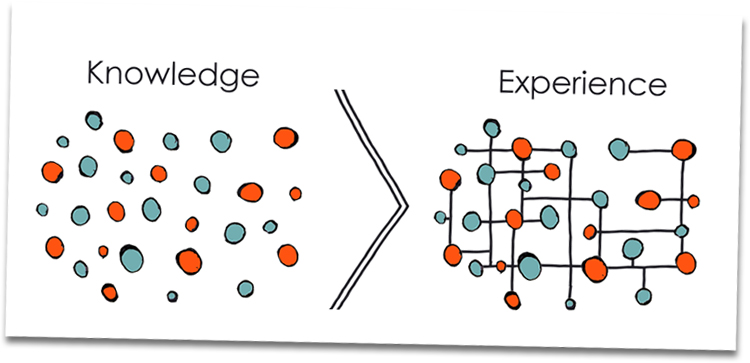 Experience, Knowledge Vs. Experience: Why Most Investors Wind Up Losing