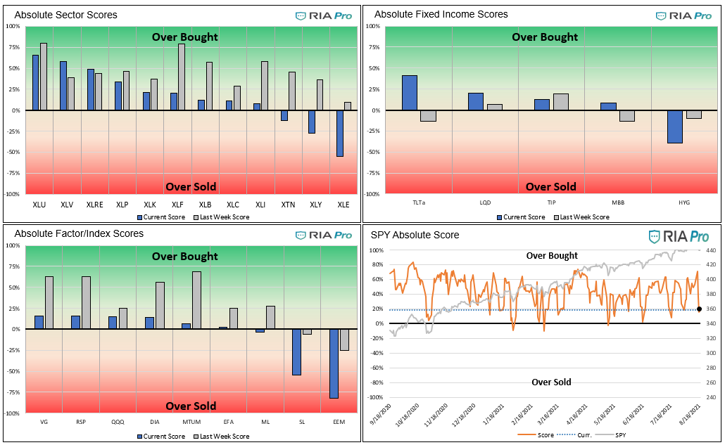 Technical 8-06-2021, Technical Value Scorecard Report For The Week of 8-20-21