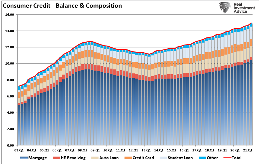 Consumer Credit Balances and Composition