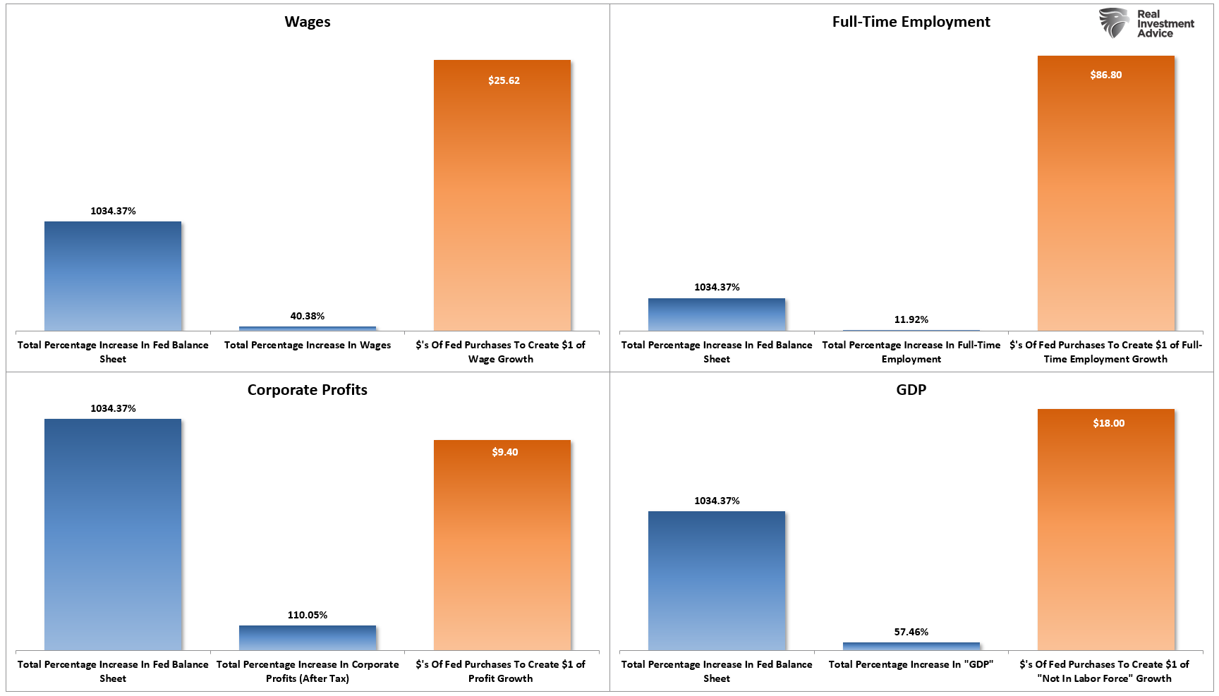 Data Fed Wealth Gap, The Data Shows The Fed Is Behind The Surging Wealth Gap