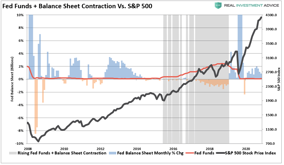 Fed Campaign Taper, Fed Starting Campaign To Taper Its Asset Purchases