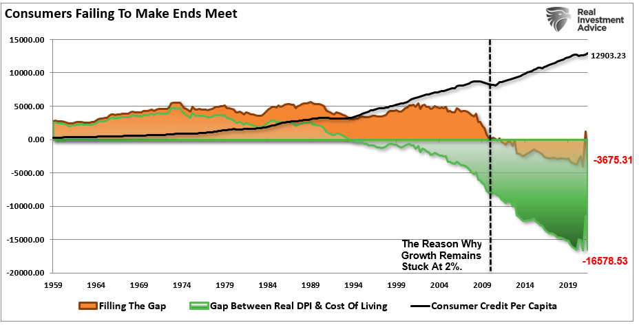 Consumer use debt (credit) to maintain standard of living.