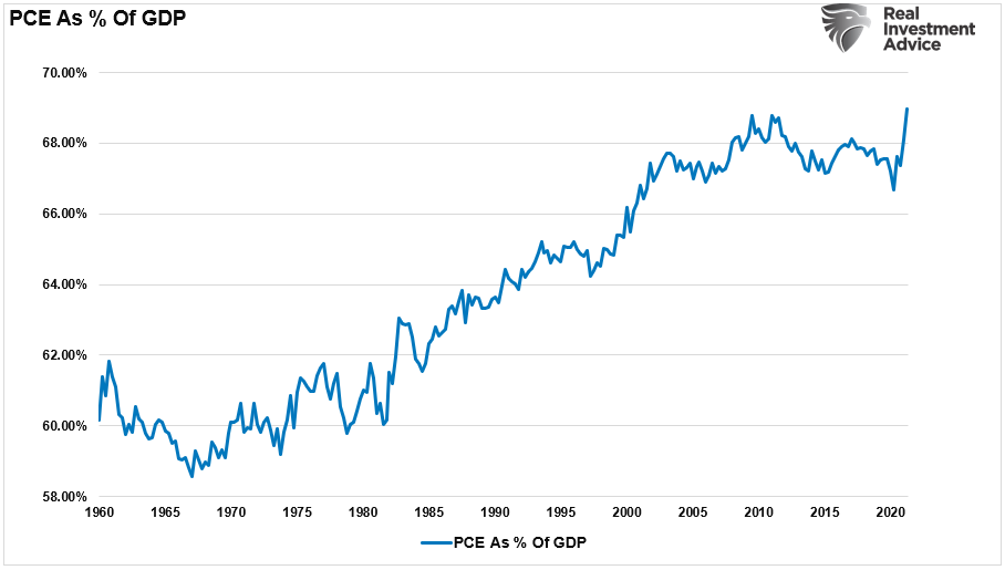 """Reversion Economic Growth, The Coming """"Reversion To The Mean"""" Of Economic Growth"""