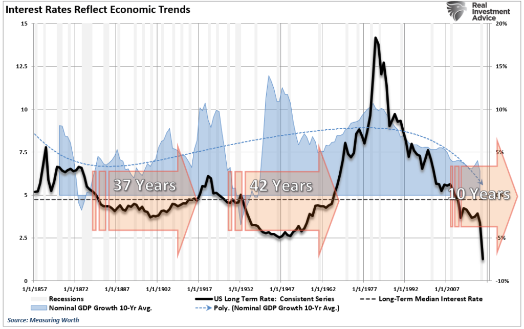 Rates Economic 5000-year, The 5000-Year View Of Rates & The Economic Consequences