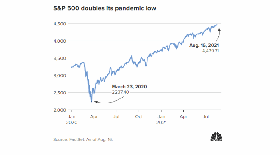 Market Doubles, Fastest Bull Market In History As S&P 500 Doubles.