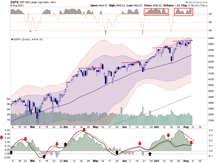 Market Stalls Fed, Market Stalls At All-Time Highs Awaiting The Fed