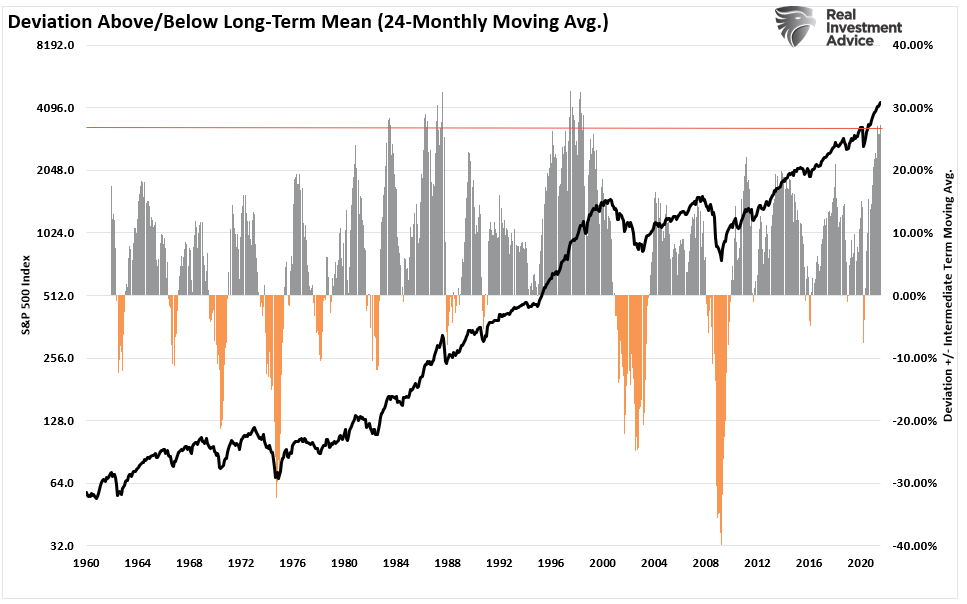 Next Bear Market, When Is The Next Bear Market? 3-Things Will Tell You
