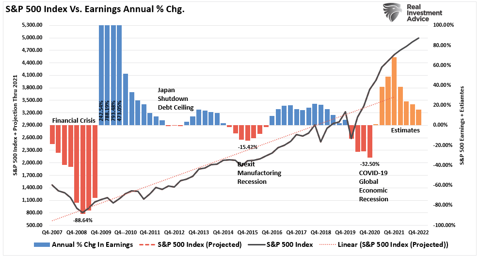 economic growth earnings, Was That The Peak Of Economic Growth & Earnings