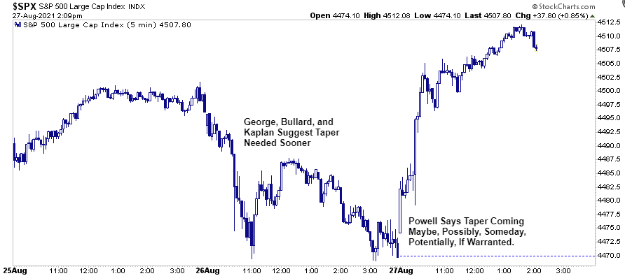 """Fed No Taper Now, Fed Says Taper Is Coming. Bulls Hear """"No Taper Now."""" 08-27-21"""