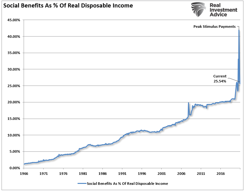 Social Benefits as a percent of disposable incomes.