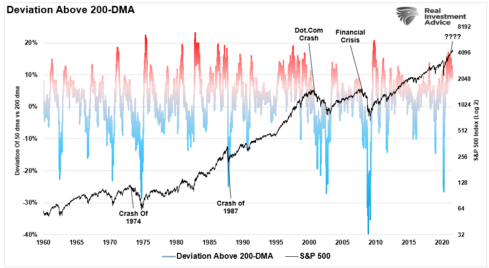 200-dma, Technically Speaking: A Test Of The 200-DMA Is Coming