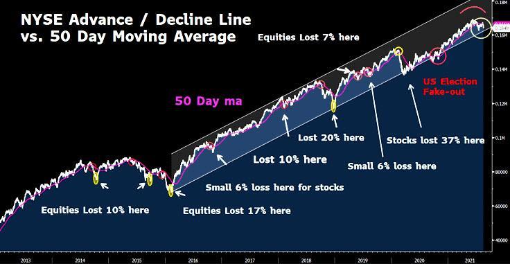 Bulls Fed Taper, Technically Speaking: The Bulls Warn The Fed Not To Taper