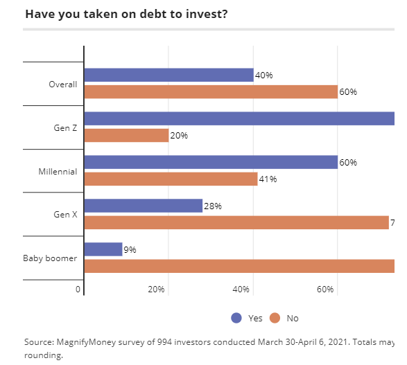 Taking On Debt To Invest, This Won't End Well – Gen Z'ers Take On Debt To Invest