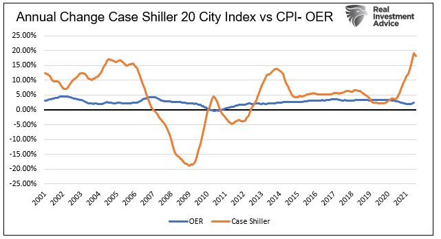 housing inflation BLS, BLS' Housing Inflation Measure is Hypothetical Bull****