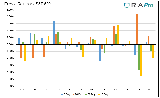 Technical 9-03-2021, Technical Value Scorecard Report For The Week of 9-03-21