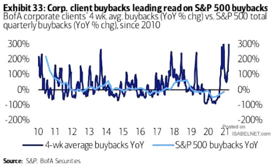 Bulls Charge Rebound Continues, Bulls Remain in Charge As Rebound Continues