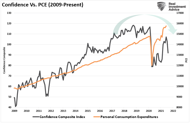 confidence is plunging, Confidence is Plunging as Inflation Expectations Soar