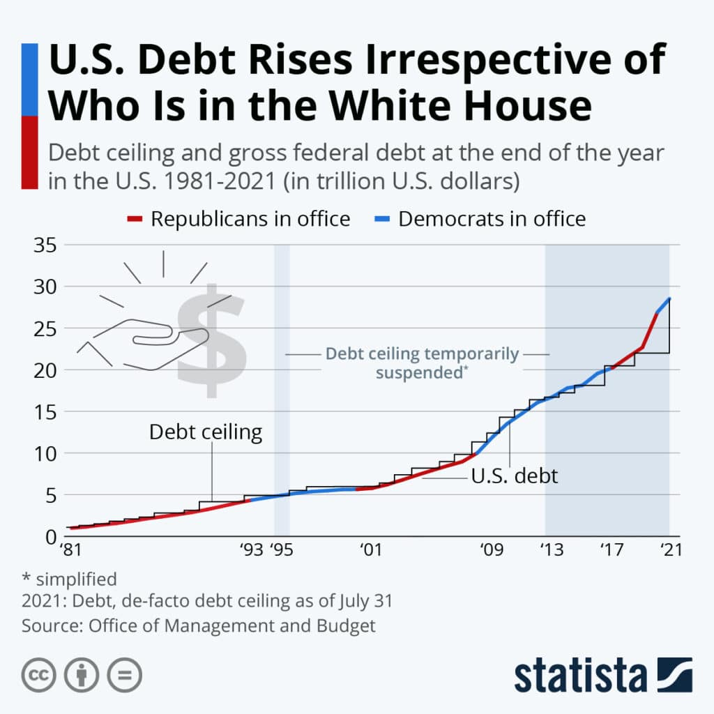 Debt Ceiling Rates, The Debt Ceiling Non-Crisis & Why Rates Will Fall.