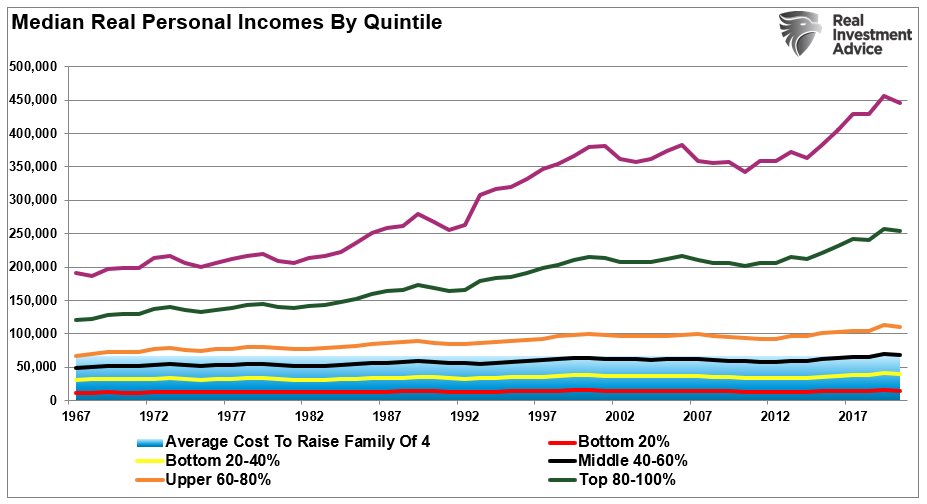 median real incomes and the illusion of solvency