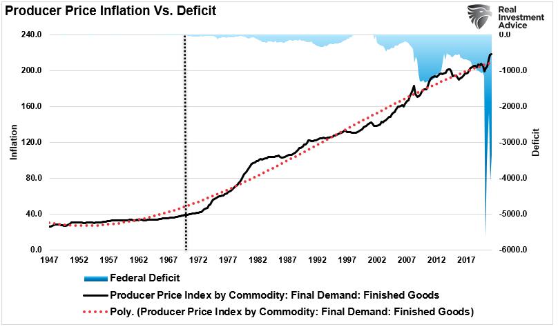Deficit Deniers Economic Erosion, #MacroView: Deficit Deniers & 40-Years Of Economic Erosion