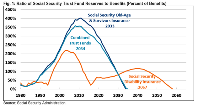 Social Security Insecurity, #MacroView: The Insecurity Of Social Security