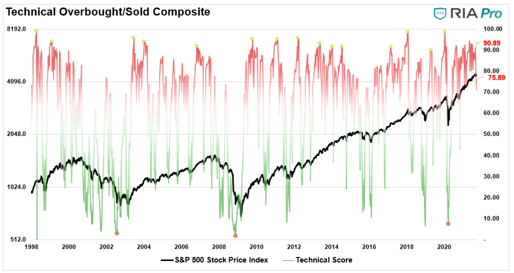 Correction Bulls Risk Pool, Correction Is Over. Bulls Jump Back Into The Risk Pool.