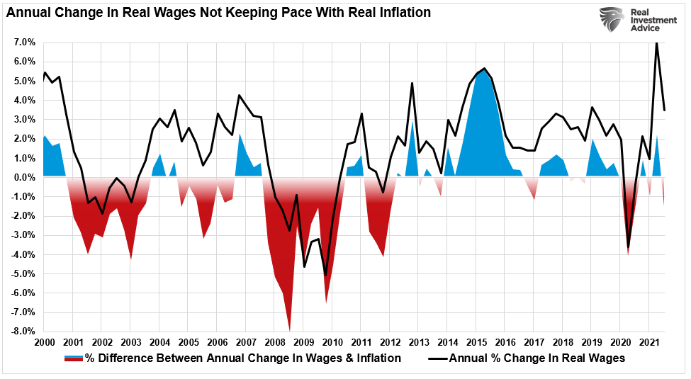 Annual change in wages not adjusting for inflation.
