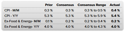 Fed's FOMC Taper, The Fed's FOMC Minutes Suggests Taper Will Start In November