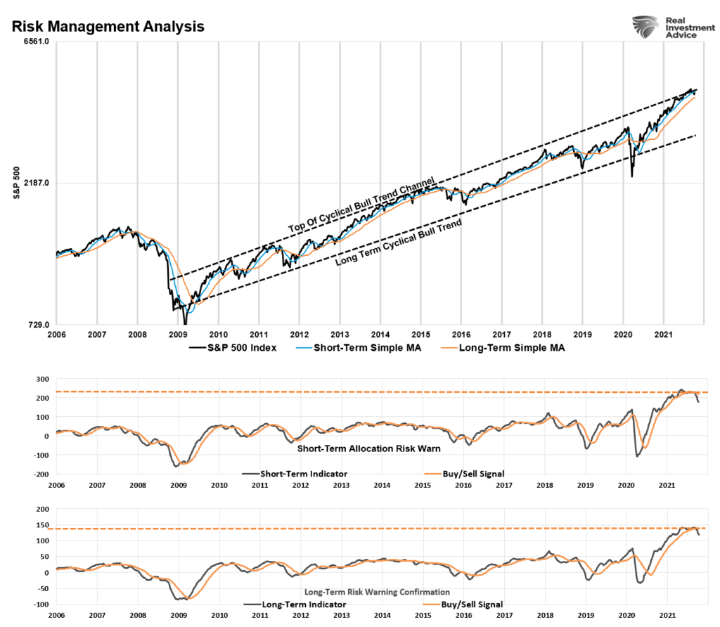 Risk Bigger Correction, Technically Speaking: Is The Risk Of A Bigger Correction Over?